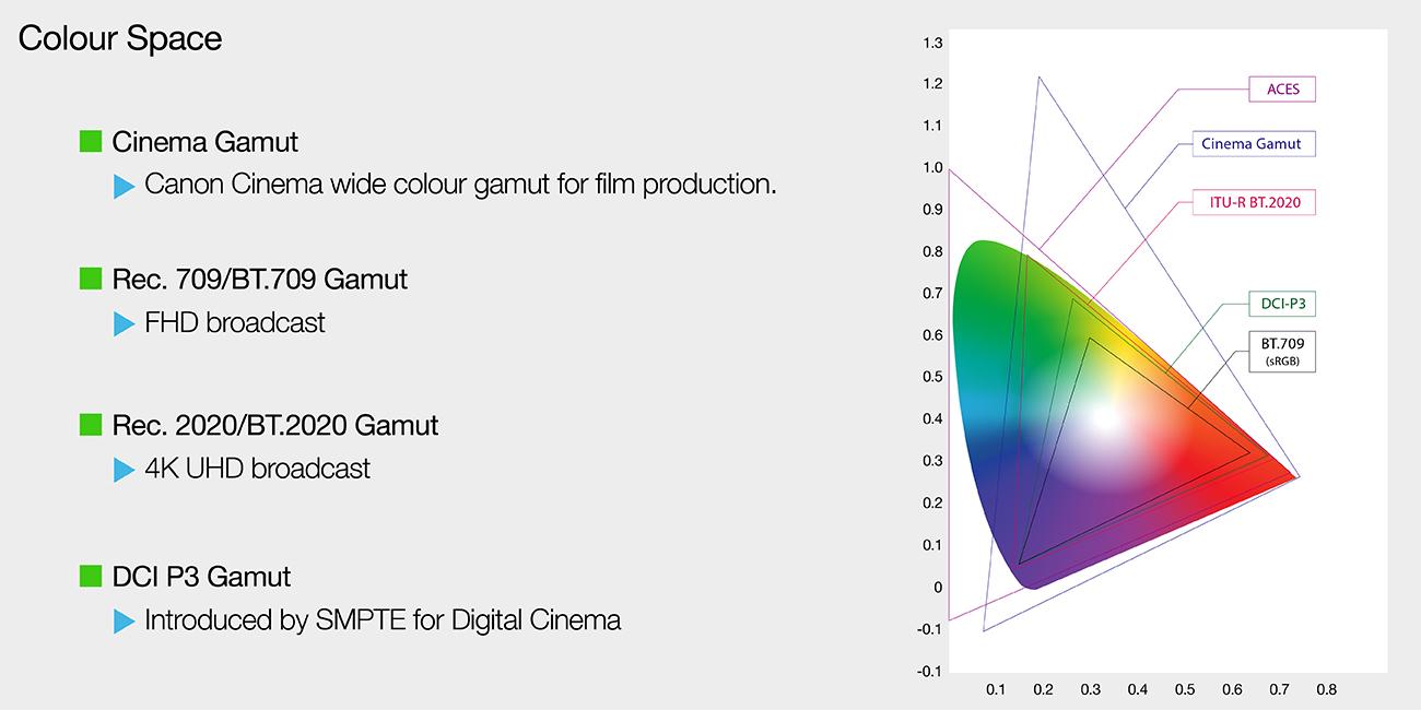 Colour Space Graph