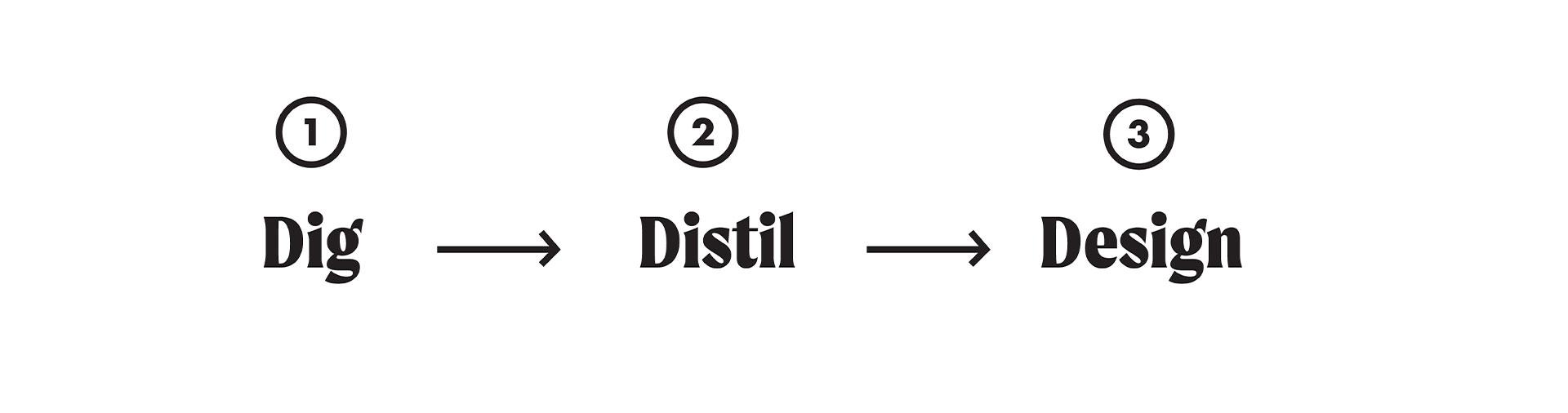 graphic-depicting-dig-distil-design-branding-process