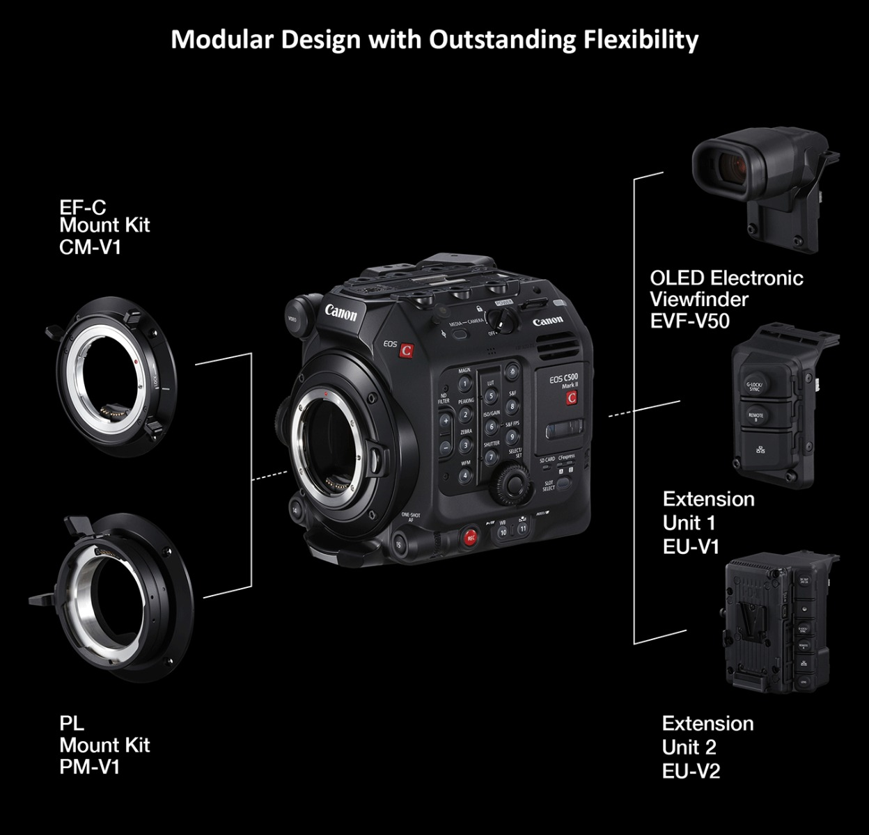 EOS C500 Mark II Optional Extension Units